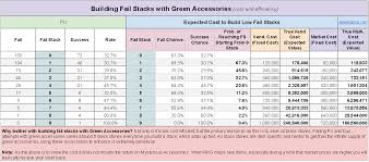 Bdoenhance Green Accessory Success Rate Optimal Stacking
