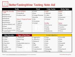 Wine Taste Chart Tasting Wheel Archive Cooking With Sin