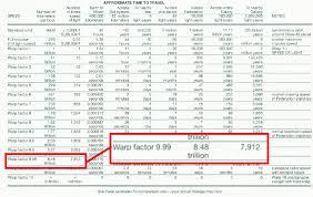 Warp Speed Chart In Star Trek How Fast Is Warp 9 99 Science Fiction