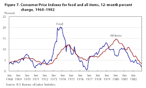 Retail Price Index Chart One Hundred Years Of Price Change The Consumer Price Index