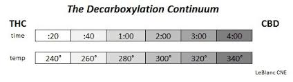 Decarboxylation Temperature Chart