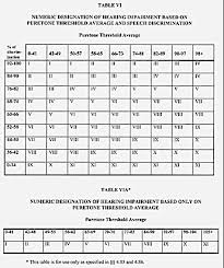 Va Disability Conversion Chart The Original Legal Text Of The Schedule For Rating Disabilities