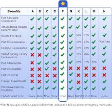 Medicare Advantage Comparison Chart 2019 Comparison Chart Of All 10 Medicare Supplement Plans Policies