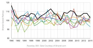 Championship Series Brisnet Speed Ratings 1990 2014
