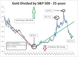 Gold 25 Year Chart Gold Vs S P500 Insights From The 25 Year Chart Gold Eagle
