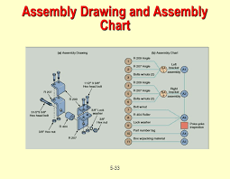 Example Of Assembly Chart Operations Management Design Of Goods And Services Chapter 5