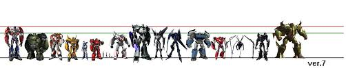 Transformers G1 Scale Chart Transformers Prime Scale Chart Tfw2005 The 2005 Boards