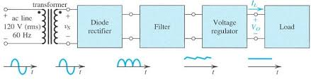 shahram marivani full wave rectifiers and power supplies a simple block diagram of regulated dc power supply