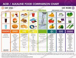Food Comparison Chart My Health Care Acid Alkaline Food Comparison Chart