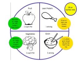 food pyramid 2015 kids. Contemporary Pyramid Food Pyramid For Kids Throughout Pyramid 2015 Kids N
