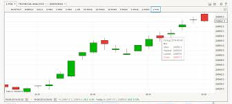 How To Draw Candlestick Chart In Excel Solved Re Re How To Create A Candlestick Chart Qlik