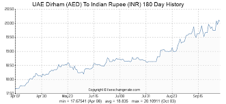 Inr To Aed Chart Uae Dirham Aed To Indian Rupee Inr Exchange Rates History
