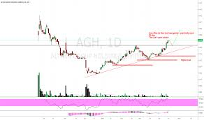 Agh Stock Price And Chart Asx Agh Tradingview