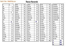 Roman Numbers 1 2000 Chart Roman Numerals Chart To 2000 Numerals Nested Cherry You