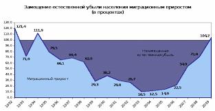 Характеристики и последствия миграции на территории РФ  1 1 2 Мобильность