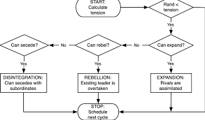 Flowchart Describing A Tribes Decision Making Process In