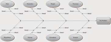 What Is A Cause And Effect Diagram Operations Management Notes Mba Ishikawa Diagrams Or