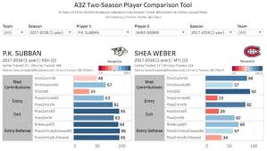 Nhl Player Comparison Chart Nhl Player Comparison Tool Guide Queens Sports Analytics