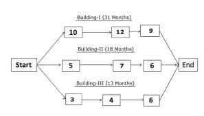 Critical Path Chart Example Critical Path Method Cpm In Project Management Pm Study