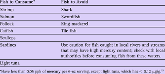 Pregnancy Fish Chart Fish Consumption During Pregnancy Download Table