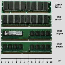 Types Of Ram Ddr Ddr2 Ddr3 Ddr4 Computer Upgrades And