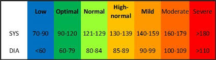 World Health Organization Blood Pressure Chart Activ8rlives