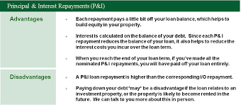Interest Only Loan Calculation Principal Interest Or Interest Only Repayments Which