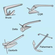 Boat Anchor Guide Boat Anchor Guide Tips Info Advice