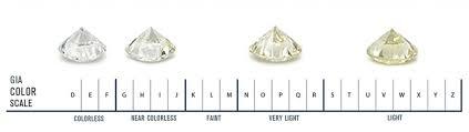 Color Chart For Diamond Rings Diamond Color Scale Gia Diamond Chart