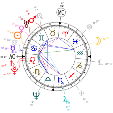 Astrology And Natal Chart Of Gyanendra Of Nepal Born On