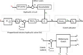 Hydraulic Clutch System Diagram Wiring Diagram
