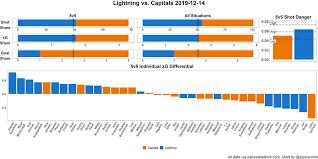 Lightning Lose 5 2 To Capitals As Ilya Samsonov Outplays