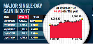 Ril Share Price Chart Jio Phone After 8 Year Wait Reliance Industries Gives