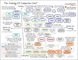 Cooking Oil Comparison Chart