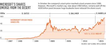 microsoft stock price history satya nadella the man who is transforming microsoft