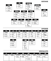 Virginia Tech Football Ohio State Game Week Depth Chart