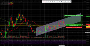 Request Network Technical Analysis 15 Upside In A Few Days