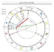New Moon January 27th 8 Aquarius Astrological Counsel