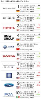 BMW Convertible bmw other brands : Top 10 Most Valuable Car Brands 2018: Mercedes Overtakes Toyota ...