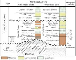 Alberta Stratigraphic Chart Aer Ags Open File Report Lithostratigraphy Palynology And