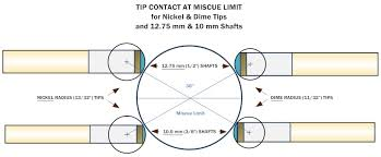 Tip Hardness Chart Cue Tip Size And Shape Effects Billiards And Pool