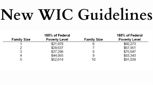 Wic Chart Income State Releases New Wic Income Guidelines For South Dakota