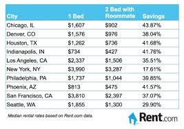 average electric bill for 1 bedroom apartment. Simple Average Average Electric Bill For 2 Bedroom Apartment 1  In Maryland On S