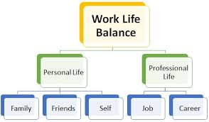 Balancing Work And Family Work Life Balance Definition Importance Steps Benefits