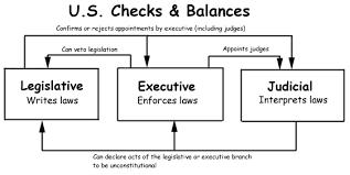 Simple Balances Checks And Balances Simple Diagram Diagram Of Us Political