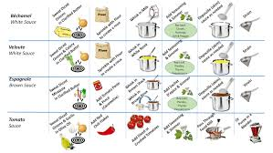 Principles Of Sauce Making The Culinary Pro