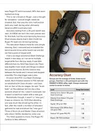 Gun Accuracy Chart Shooting Sports Usa August 2018