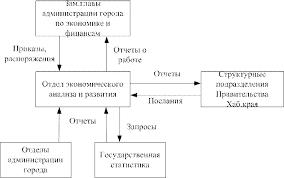 Отчет по производственной практике в Администрации города  Рисунок 3 Внешний документооборот отдела экономического анализа и развития