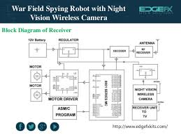 war field spying robot night vision wireless camera