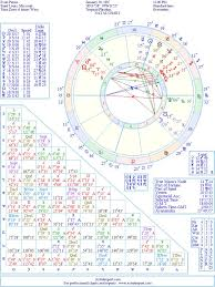 Evan Peters Natal Birth Chart From The Astrolreport A List